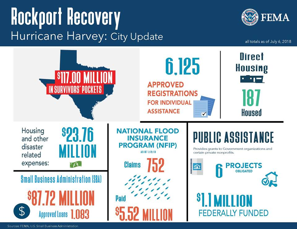 FEMA July 6 update